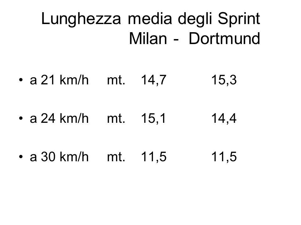 Lunghezza media degli Sprint Milan - Dortmund a 21 km/h mt.