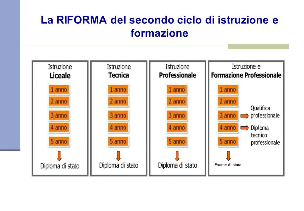 La RIFORMA del secondo ciclo di istruzione e formazione Esame di stato