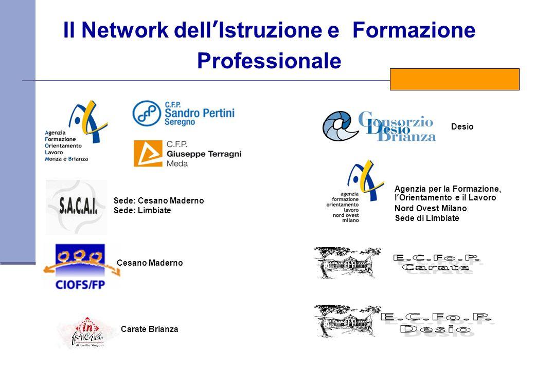 Il Network dellIstruzione e Formazione Professionale Agenzia per la Formazione, lOrientamento e il Lavoro Nord Ovest Milano Sede di Limbiate Cesano Ma