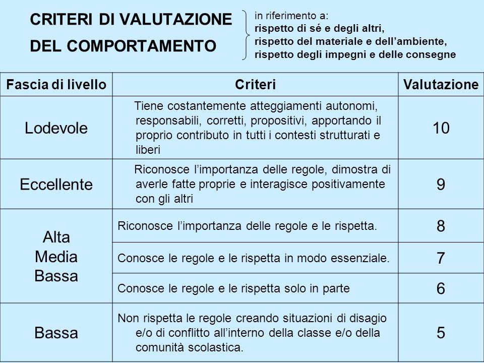Fascia di livelloCriteriValutazione Lodevole Tiene costantemente atteggiamenti autonomi, responsabili, corretti, propositivi, apportando il proprio co
