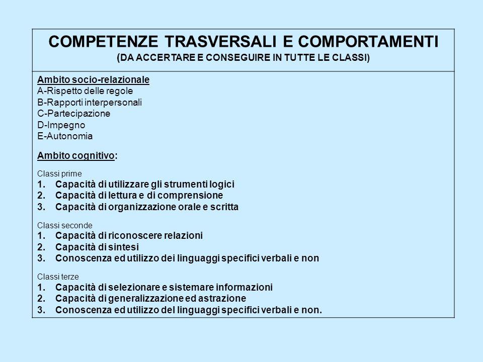 COMPETENZE TRASVERSALI E COMPORTAMENTI ( DA ACCERTARE E CONSEGUIRE IN TUTTE LE CLASSI) Ambito socio-relazionale A-Rispetto delle regole B-Rapporti interpersonali C-Partecipazione D-Impegno E-Autonomia Ambito cognitivo: Classi prime 1.Capacità di utilizzare gli strumenti logici 2.Capacità di lettura e di comprensione 3.Capacità di organizzazione orale e scritta Classi seconde 1.Capacità di riconoscere relazioni 2.Capacità di sintesi 3.Conoscenza ed utilizzo dei linguaggi specifici verbali e non Classi terze 1.Capacità di selezionare e sistemare informazioni 2.Capacità di generalizzazione ed astrazione 3.Conoscenza ed utilizzo del linguaggi specifici verbali e non.