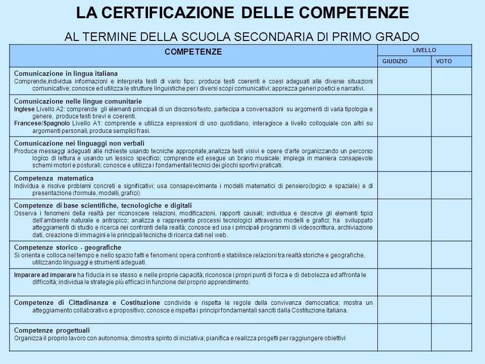 COMPETENZE LIVELLO GIUDIZIOVOTO Comunicazione in lingua italiana Comprende,individua informazioni e interpreta testi di vario tipo; produce testi coer