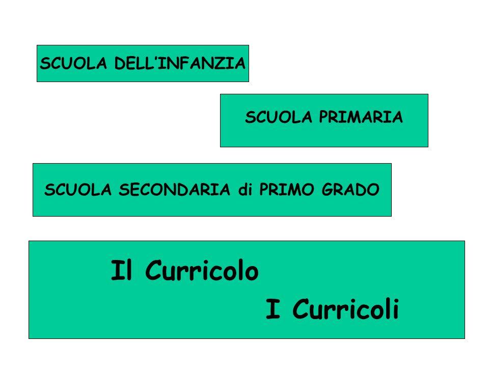 SCUOLA DELLINFANZIA SCUOLA PRIMARIA SCUOLA SECONDARIA di PRIMO GRADO Il Curricolo I Curricoli