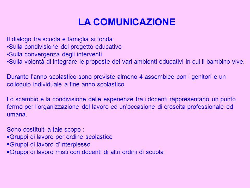 LA COMUNICAZIONE Il dialogo tra scuola e famiglia si fonda: Sulla condivisione del progetto educativo Sulla convergenza degli interventi Sulla volontà