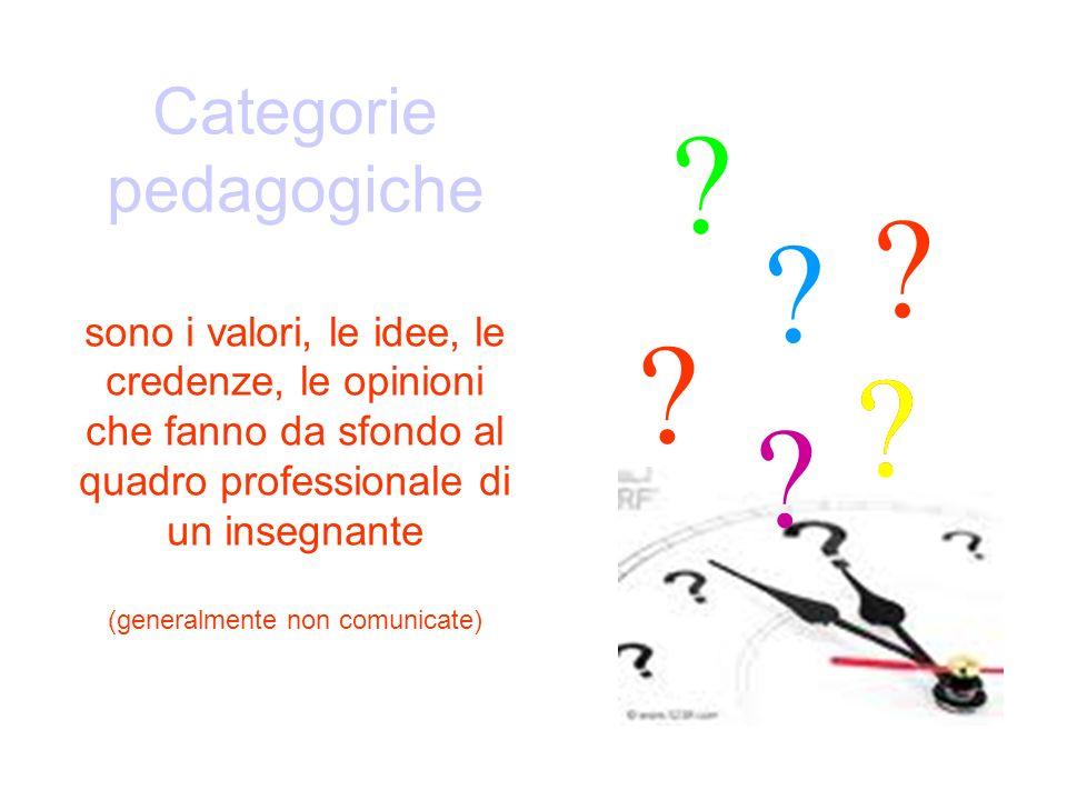 Categorie pedagogiche sono i valori, le idee, le credenze, le opinioni che fanno da sfondo al quadro professionale di un insegnante (generalmente non
