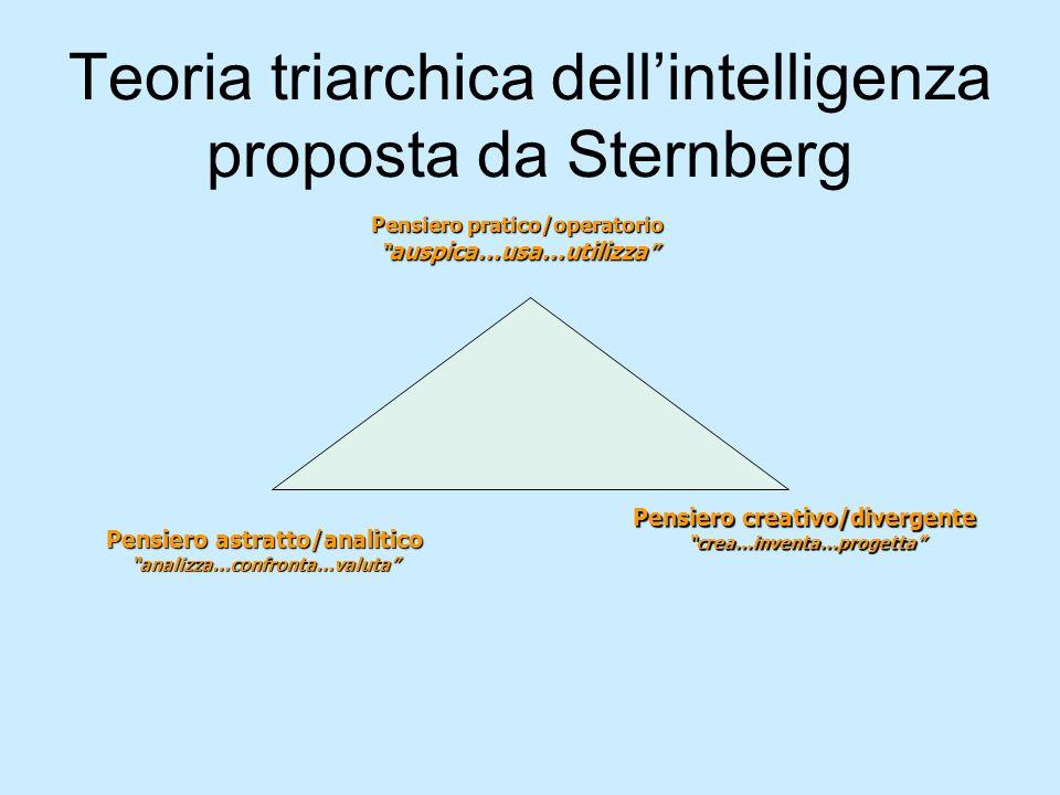 Teoria triarchica dellintelligenza proposta da Sternberg Pensiero pratico/operatorio auspica…usa…utilizza auspica…usa…utilizza Pensiero astratto/anali