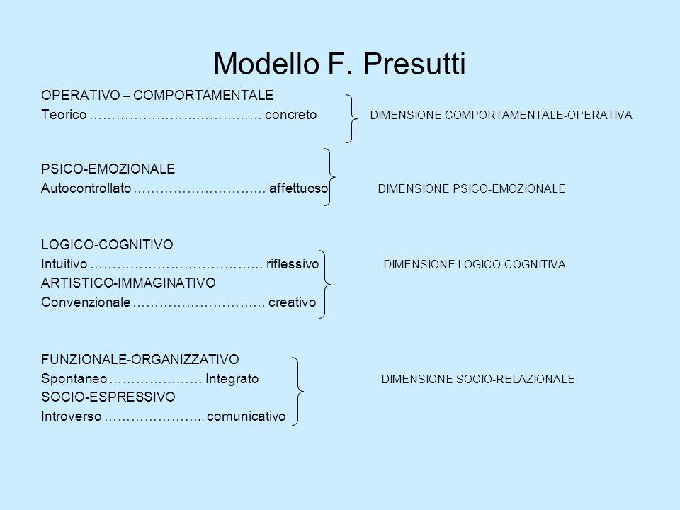 Modello F. Presutti OPERATIVO – COMPORTAMENTALE Teorico ………………………………… concreto DIMENSIONE COMPORTAMENTALE-OPERATIVA PSICO-EMOZIONALE Autocontrollato …