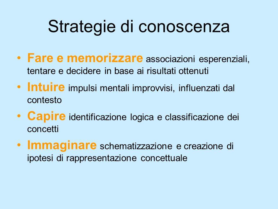 Strategie di conoscenza Fare e memorizzare associazioni esperenziali, tentare e decidere in base ai risultati ottenuti Intuire impulsi mentali improvv