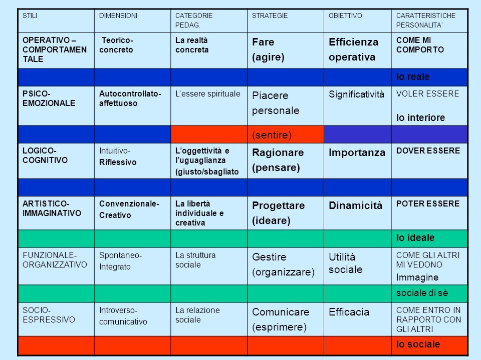 STILIDIMENSIONICATEGORIE PEDAG. STRATEGIEOBIETTIVOCARATTERISTICHE PERSONALITA OPERATIVO – COMPORTAMEN TALE Teorico- concreto La realtà concreta Fare (