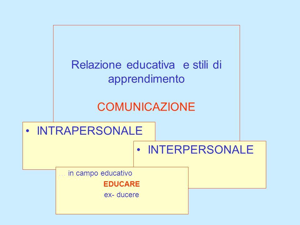 Relazione educativa e stili di apprendimento COMUNICAZIONE INTRAPERSONALE INTERPERSONALE … in campo educativo EDUCARE ex- ducere