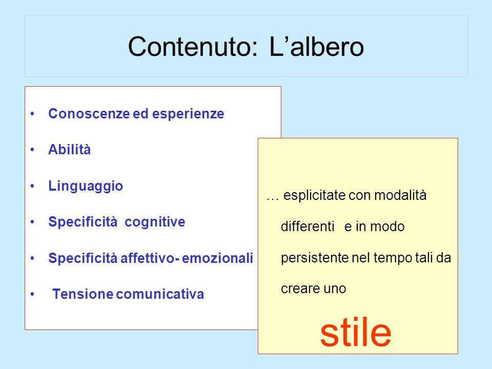 Contenuto: Lalbero Conoscenze ed esperienze Abilità Linguaggio Specificità cognitive Specificità affettivo- emozionali Tensione comunicativa … esplici