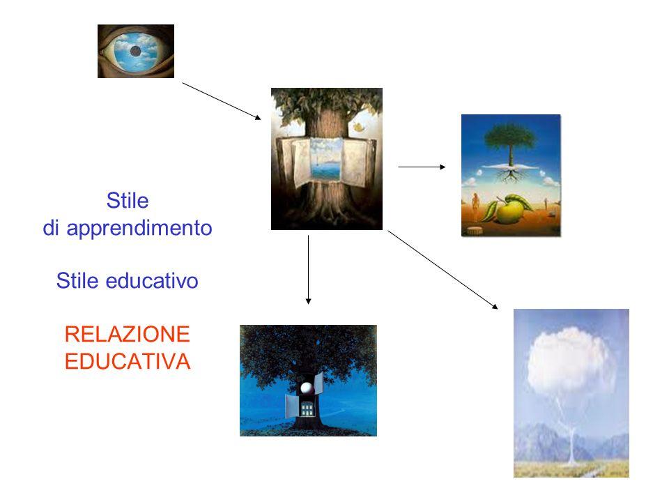 Teoria triarchica dellintelligenza proposta da Sternberg Pensiero pratico/operatorio auspica…usa…utilizza auspica…usa…utilizza Pensiero astratto/analitico analizza…confronta…valuta Pensiero creativo/divergente crea…inventa…progetta