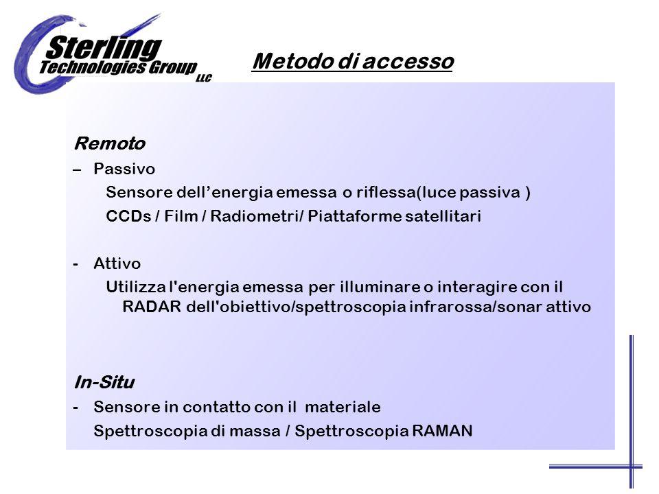 Metodo di accesso Remoto –Passivo Sensore dellenergia emessa o riflessa(luce passiva ) CCDs / Film / Radiometri/ Piattaforme satellitari -Attivo Utilizza l energia emessa per illuminare o interagire con il RADAR dell obiettivo/spettroscopia infrarossa/sonar attivo In-Situ -Sensore in contatto con il materiale Spettroscopia di massa / Spettroscopia RAMAN