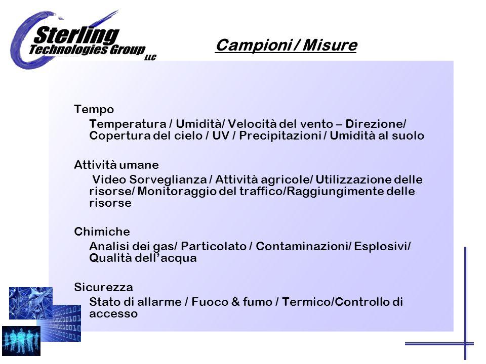 Campioni / Misure Tempo Temperatura / Umidità/ Velocità del vento – Direzione/ Copertura del cielo / UV / Precipitazioni / Umidità al suolo Attività umane Video Sorveglianza / Attività agricole/ Utilizzazione delle risorse/ Monitoraggio del traffico/Raggiungimente delle risorse Chimiche Analisi dei gas/ Particolato / Contaminazioni/ Esplosivi/ Qualità dellacqua Sicurezza Stato di allarme / Fuoco & fumo / Termico/Controllo di accesso