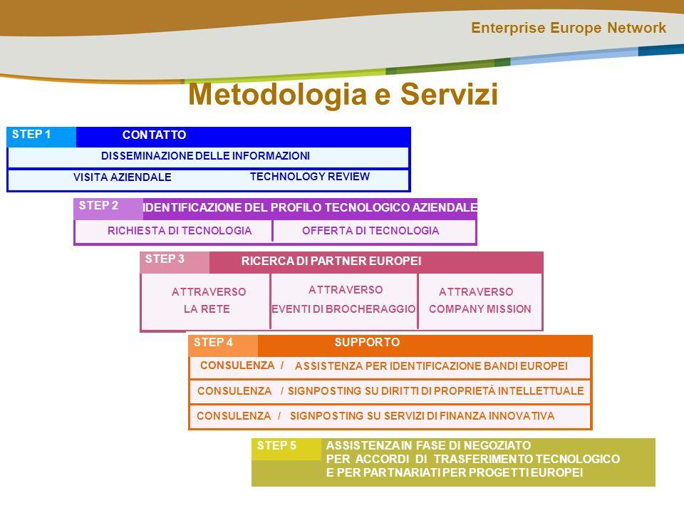 Enterprise Europe Network RICERCA DI PARTNER EUROPEI STEP 3 ATTRAVERSO LA RETE EVENTI DI BROCHERAGGIO ASSISTENZA IN FASE DI NEGOZIATO PER ACCORDI DI TRASFERIMENTO TECNOLOGICO E PER PARTNARIATI PER PROGETTI EUROPEI STEP 5 IDENTIFICAZIONE DEL PROFILO TECNOLOGICO AZIENDALE STEP 2 RICHIESTA DI TECNOLOGIAOFFERTA DI TECNOLOGIA CONTATTO STEP 1 VISITA AZIENDALE TECHNOLOGY REVIEW Metodologia e Servizi ATTRAVERSO COMPANY MISSION DISSEMINAZIONE DELLE INFORMAZIONI CONSULENZA/ SIGNPOSTING SU SERVIZI DI FINANZA INNOVATIVACONSULENZA/ SIGNPOSTING SU DIRITTI DI PROPRIETÀ INTELLETTUALE ASSISTENZA PER IDENTIFICAZIONE BANDI EUROPEI