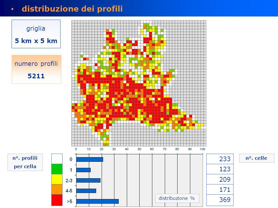 distribuzione dei profili griglia 5 km x 5 km numero profili 5211 n°.