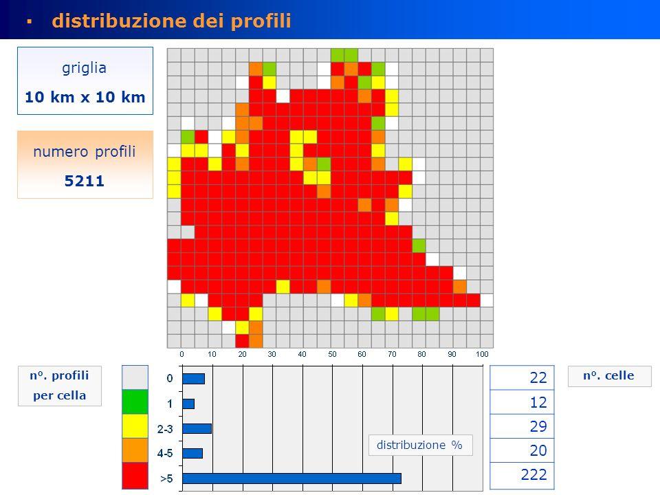 distribuzione dei profili griglia 10 km x 10 km numero profili 5211 n°.