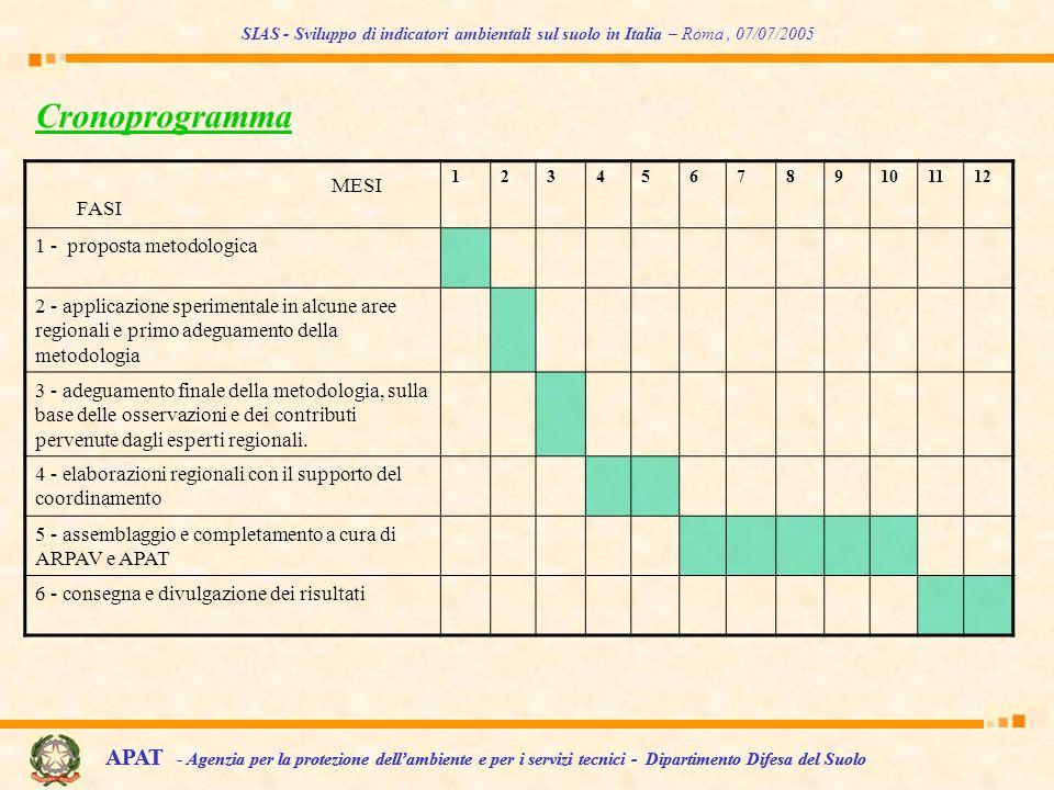 Cronoprogramma 123456789101112 1 - proposta metodologica 2 - applicazione sperimentale in alcune aree regionali e primo adeguamento della metodologia