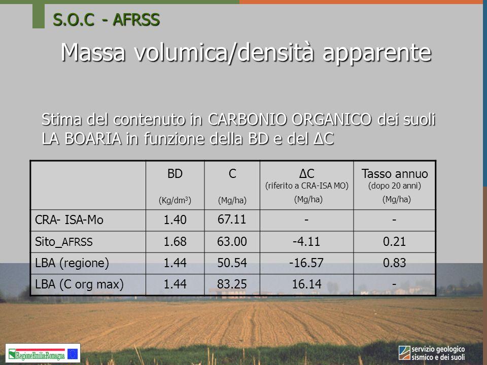Massa volumica/densità apparente Stima del contenuto in CARBONIO ORGANICO dei suoli LA BOARIA in funzione della BD e del ΔC BD (Kg/dm 3 ) C (Mg/ha) ΔC (riferito a CRA-ISA MO) (Mg/ha) Tasso annuo (dopo 20 anni) (Mg/ha) CRA- ISA-Mo1.4067.11-- Sito_ AFRSS 1.6863.00-4.110.21 LBA (regione)1.4450.54-16.570.83 LBA (C org max)1.4483.2516.14- S.O.C- AFRSS
