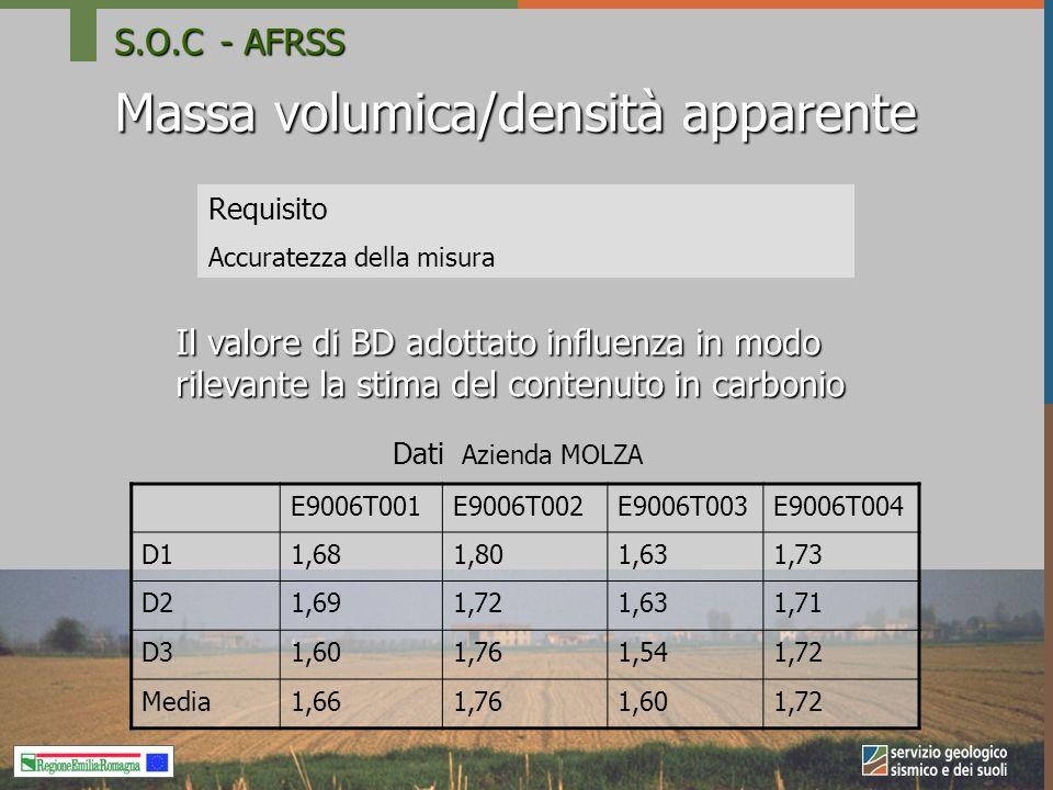 Massa volumica/densità apparente Requisito Accuratezza della misura Dati Azienda MOLZA Il valore di BD adottato influenza in modo rilevante la stima del contenuto in carbonio E9006T001E9006T002E9006T003E9006T004 D11,681,801,631,73 D21,691,721,631,71 D31,601,761,541,72 Media1,661,761,601,72 S.O.C- AFRSS