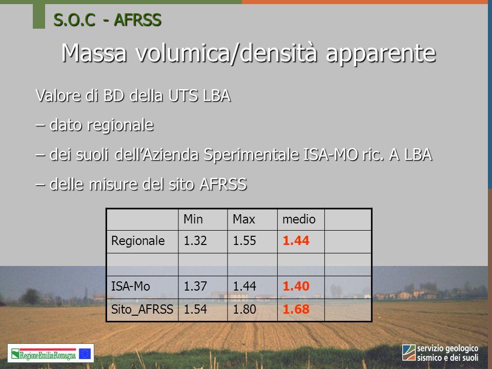 Massa volumica/densità apparente Valore di BD della UTS LBA – dato regionale – dei suoli dellAzienda Sperimentale ISA-MO ric.