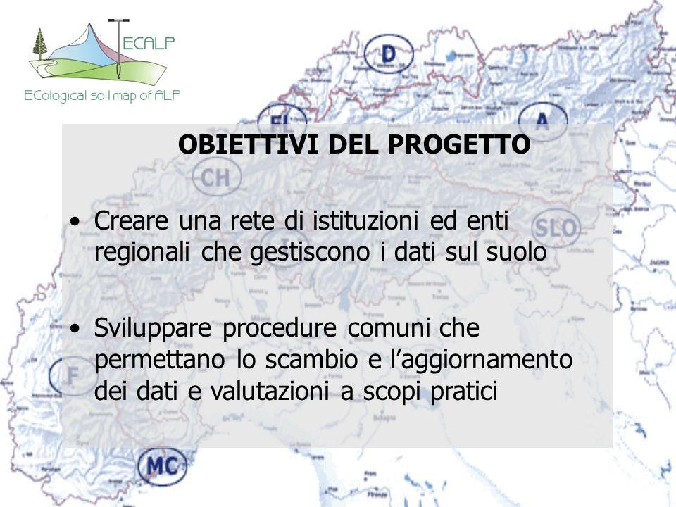 OBIETTIVI DEL PROGETTO Creare una rete di istituzioni ed enti regionali che gestiscono i dati sul suolo Sviluppare procedure comuni che permettano lo
