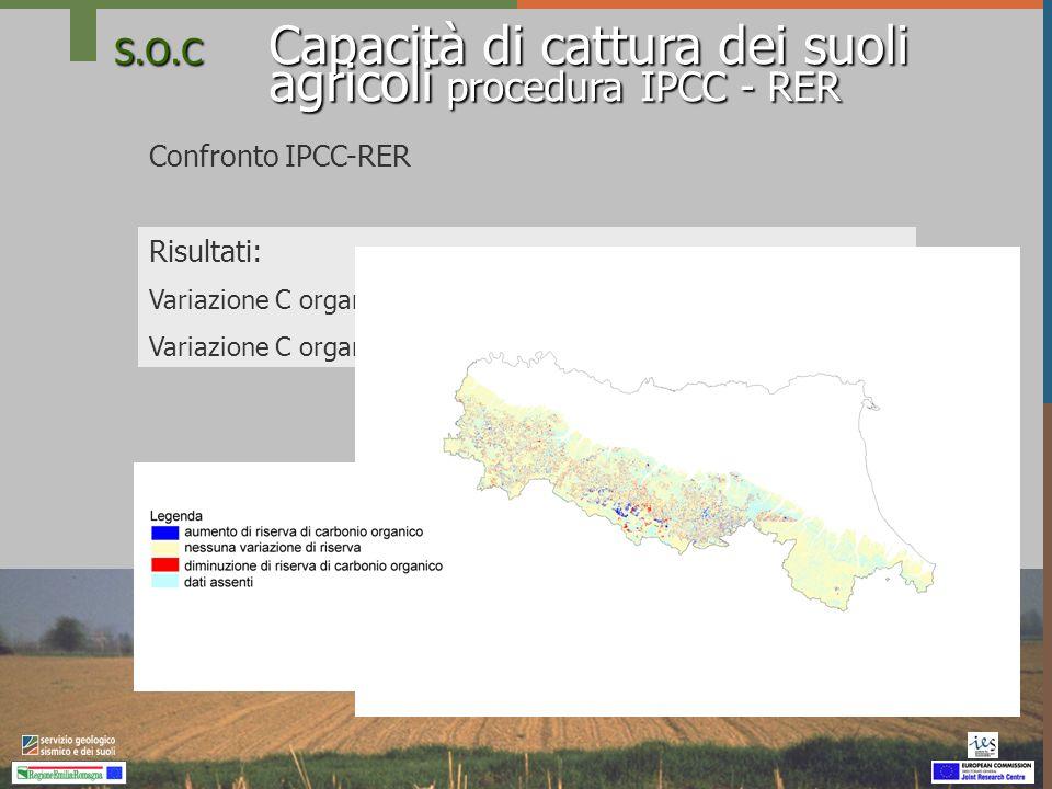 S.O.C Capacità di cattura dei suoli agricoli procedura IPCC - RER Confronto IPCC-RER Risultati: Variazione C organico IPCC (Mg in 19 anni)-239.251 Var