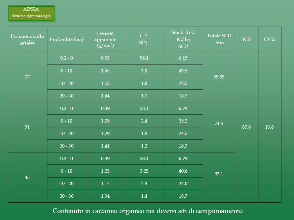 Posizione sulla griglia Profondità (cm) Densità apparente (g/cm 3 ) C % SOC Stock di C tC/ha SCD Totale SCD Sito SCDCV% 37 0.2 - 00.5358.16.15 95.85 8