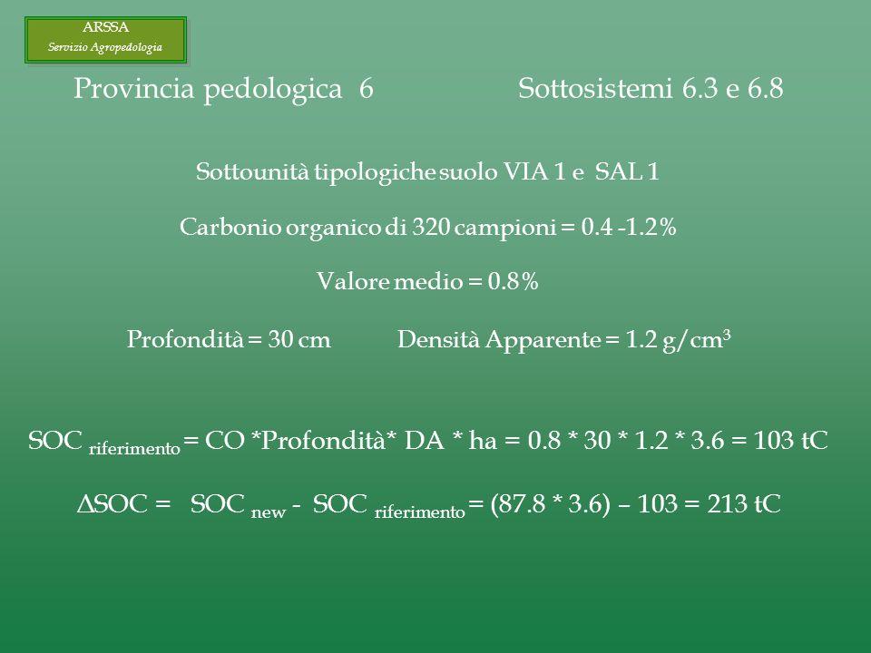ARSSA Servizio Agropedologia ARSSA Servizio Agropedologia Provincia pedologica 6 Sottosistemi 6.3 e 6.8 Sottounità tipologiche suolo VIA 1 e SAL 1 Carbonio organico di 320 campioni = 0.4 -1.2% Valore medio = 0.8% Profondità = 30 cm Densità Apparente = 1.2 g/cm 3 SOC riferimento = CO *Profondità* DA * ha = 0.8 * 30 * 1.2 * 3.6 = 103 tC ΔSOC = SOC new - SOC riferimento = (87.8 * 3.6) – 103 = 213 tC