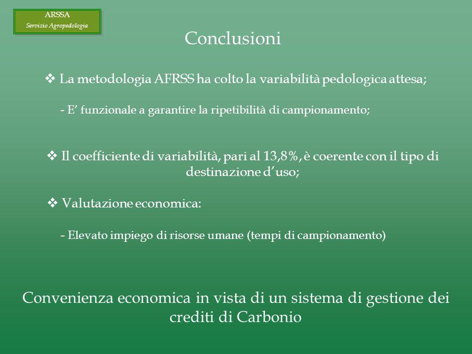 Conclusioni La metodologia AFRSS ha colto la variabilità pedologica attesa; - E funzionale a garantire la ripetibilità di campionamento; Il coefficiente di variabilità, pari al 13,8%, è coerente con il tipo di destinazione duso; Valutazione economica: - Elevato impiego di risorse umane (tempi di campionamento) Convenienza economica in vista di un sistema di gestione dei crediti di Carbonio ARSSA Servizio Agropedologia ARSSA Servizio Agropedologia