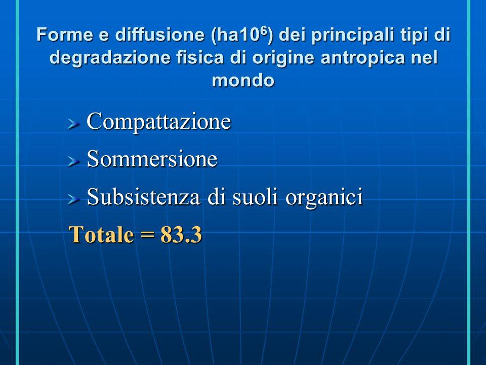 Forme di diffusione (ha10 6 ) della degradazione idrica di origine antropica Erosione superficiale Erosione profonda Totale = 1093.9