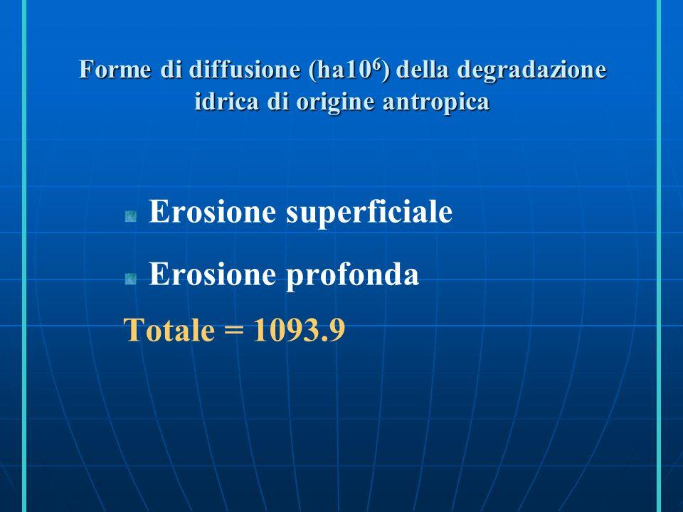 Forme e diffusione della degradazione eolica di origine antropica (ha 10 6 ) Erosione superficiale Deformazione del terreno Trasporto Totale = 548.3
