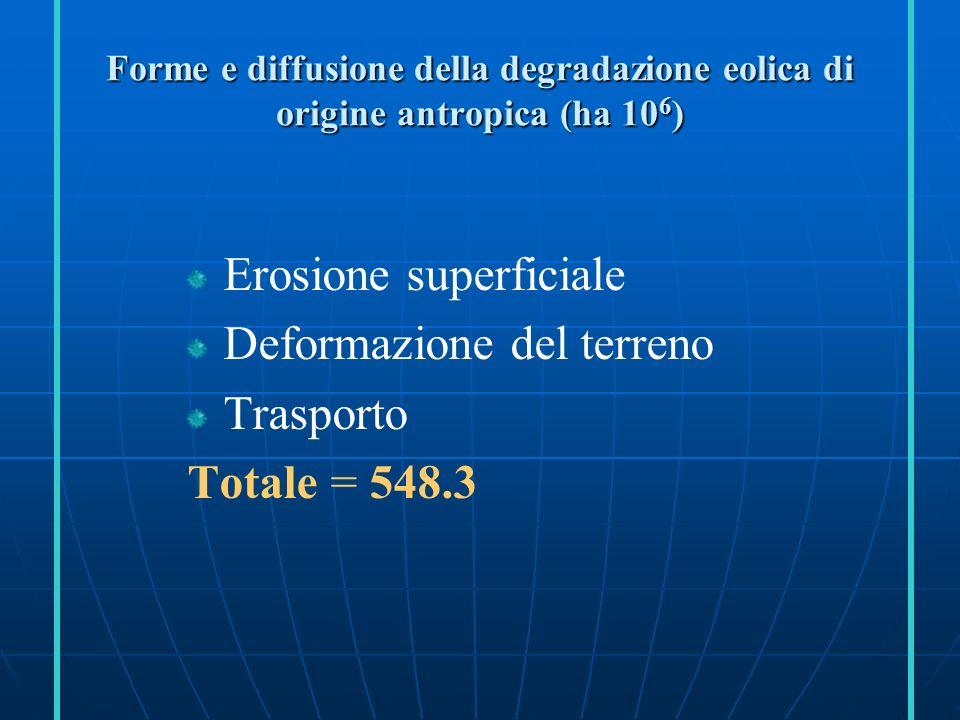 Forme di diffusione (ha10 6 ) della degradazione chimica di origine antropica Perdita di nutrienti Perdita di nutrienti Salinizzazione Salinizzazione Inquinamento Inquinamento Acidificazione Acidificazione Totale = 239.1
