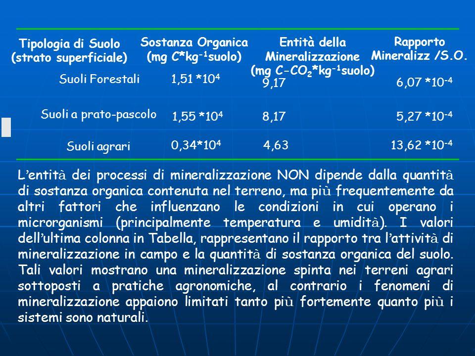 Agricoltura e sequestro del carbonio nel suolo Per quanto riguarda l Italia è previsto un gap da colmare di 92,6 Mt CO 2 eq.