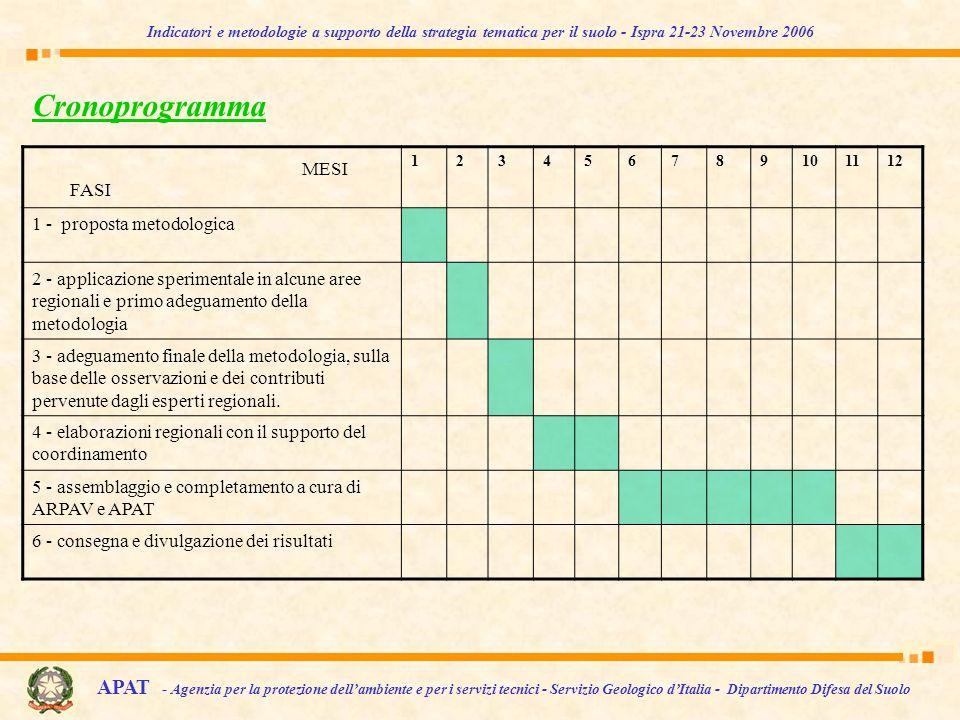 Cronoprogramma 123456789101112 1 - proposta metodologica 2 - applicazione sperimentale in alcune aree regionali e primo adeguamento della metodologia 3 - adeguamento finale della metodologia, sulla base delle osservazioni e dei contributi pervenute dagli esperti regionali.