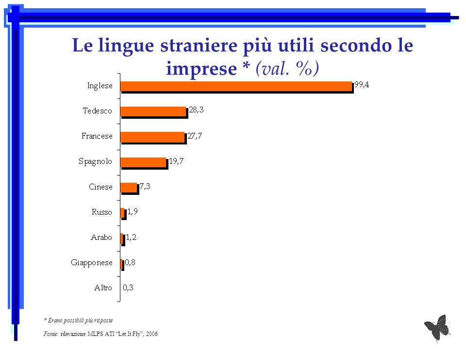 Le lingue straniere più utili secondo le imprese * (val. %) * Erano possibili più risposte Fonte: rilevazione MLPS ATI Let It Fly, 2006
