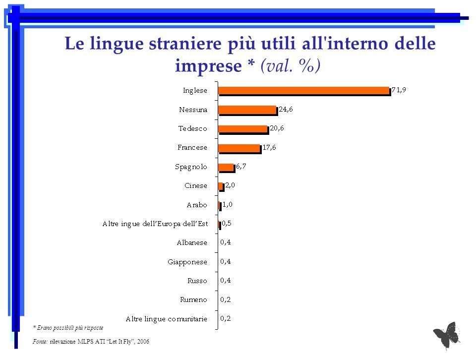 Le lingue straniere più utili all'interno delle imprese * (val. %) * Erano possibili più risposte Fonte: rilevazione MLPS ATI Let It Fly, 2006