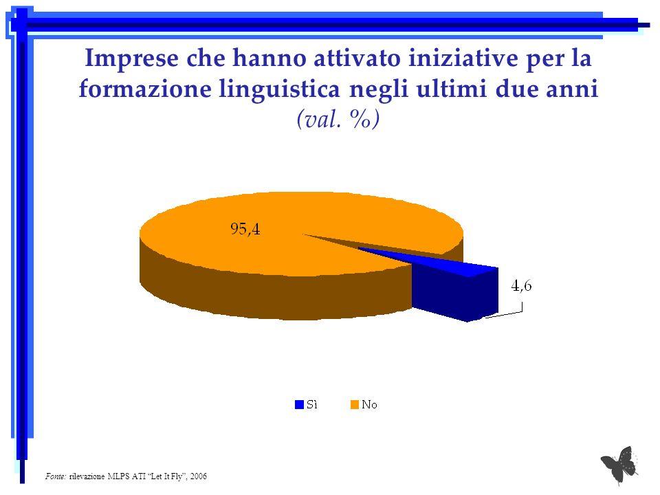 Imprese che hanno attivato iniziative per la formazione linguistica negli ultimi due anni (val. %) Fonte: rilevazione MLPS ATI Let It Fly, 2006