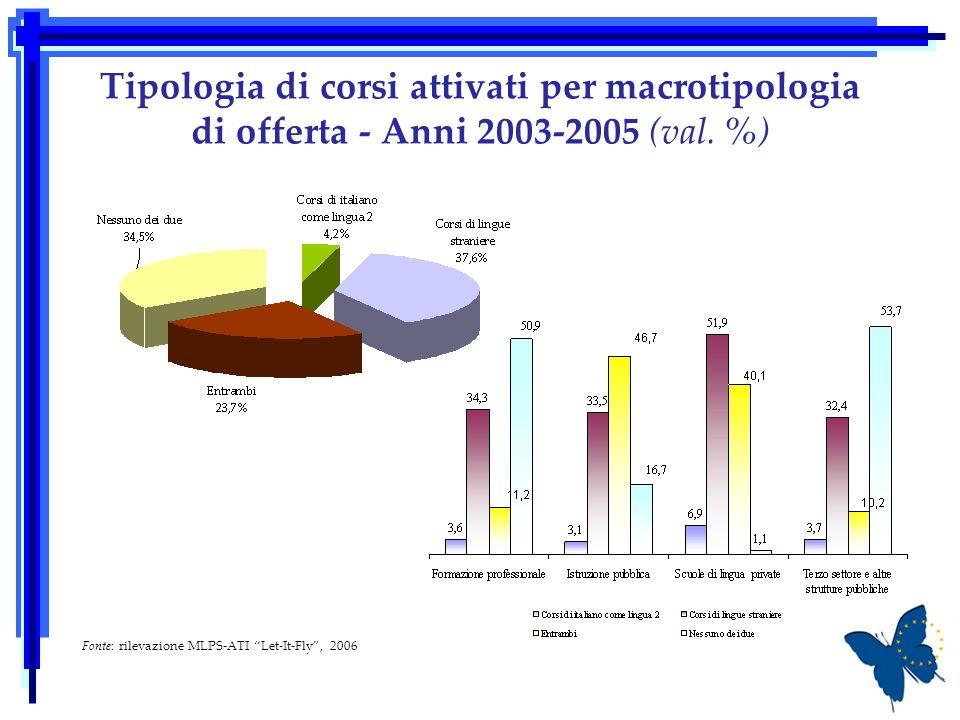 Tipologia di corsi attivati per macrotipologia di offerta - Anni 2003-2005 (val.