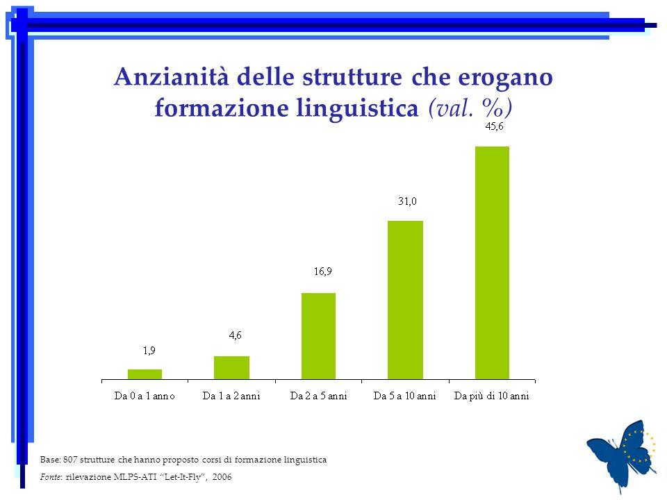 Anzianità delle strutture che erogano formazione linguistica (val. %) Base: 807 strutture che hanno proposto corsi di formazione linguistica Fonte: ri
