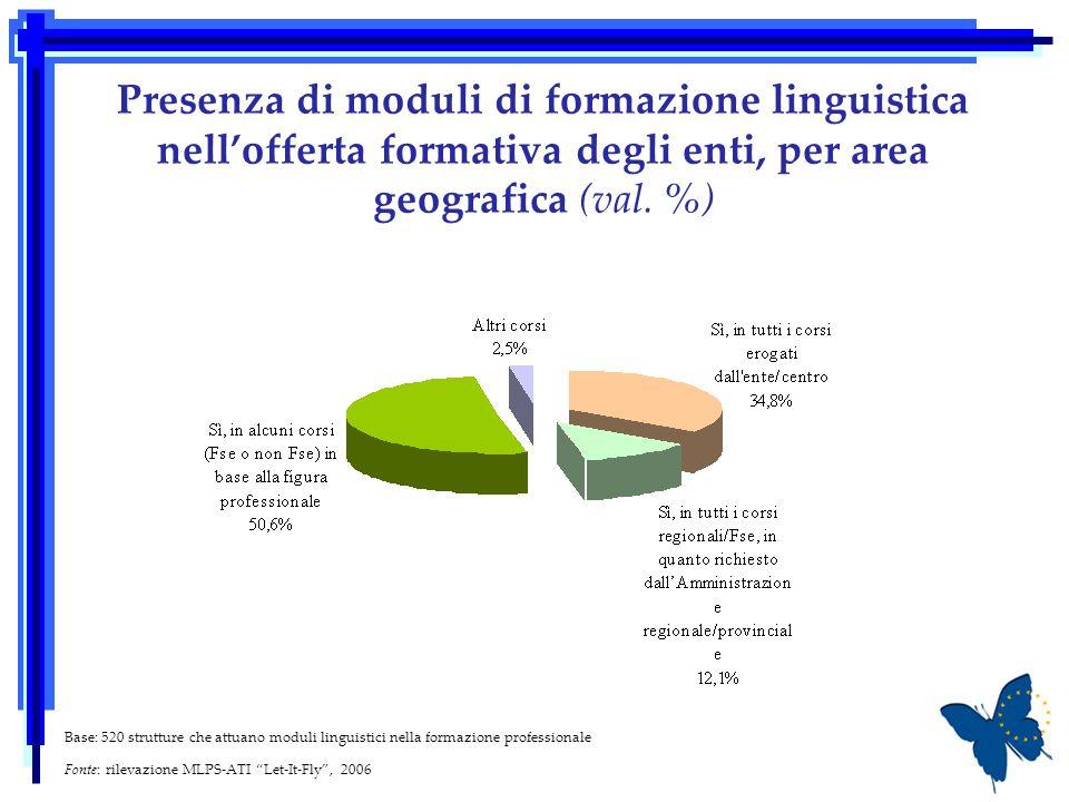 Presenza di moduli di formazione linguistica nellofferta formativa degli enti, per area geografica (val. %) Base: 520 strutture che attuano moduli lin