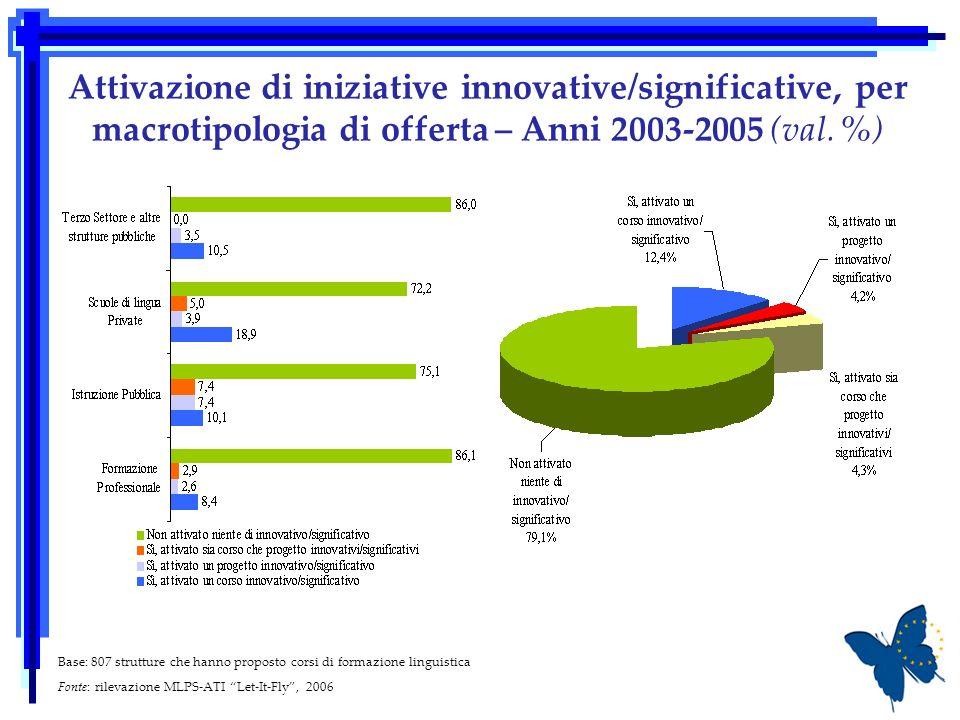 Attivazione di iniziative innovative/significative, per macrotipologia di offerta – Anni 2003-2005 (val.