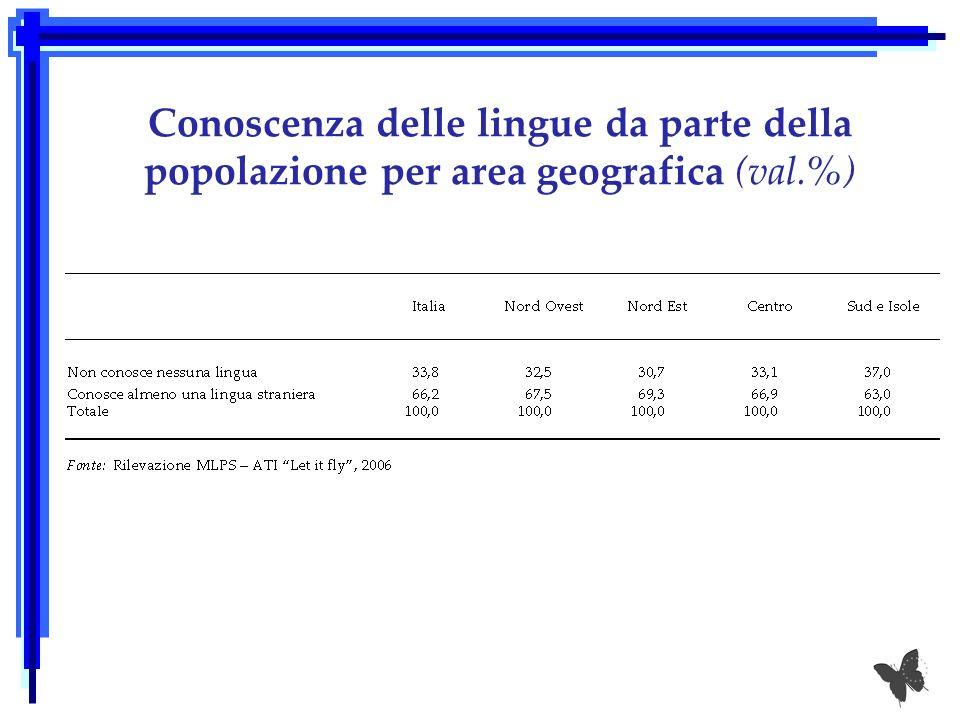 Conoscenza delle lingue da parte della popolazione per area geografica (val.%)
