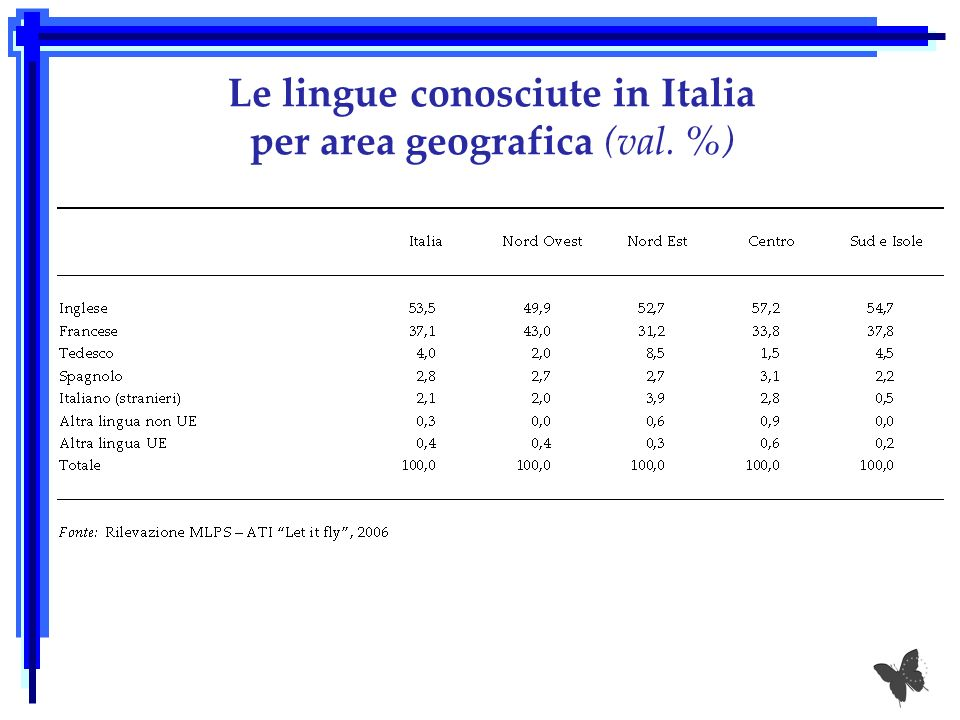 Le lingue conosciute in Italia per area geografica (val. %)