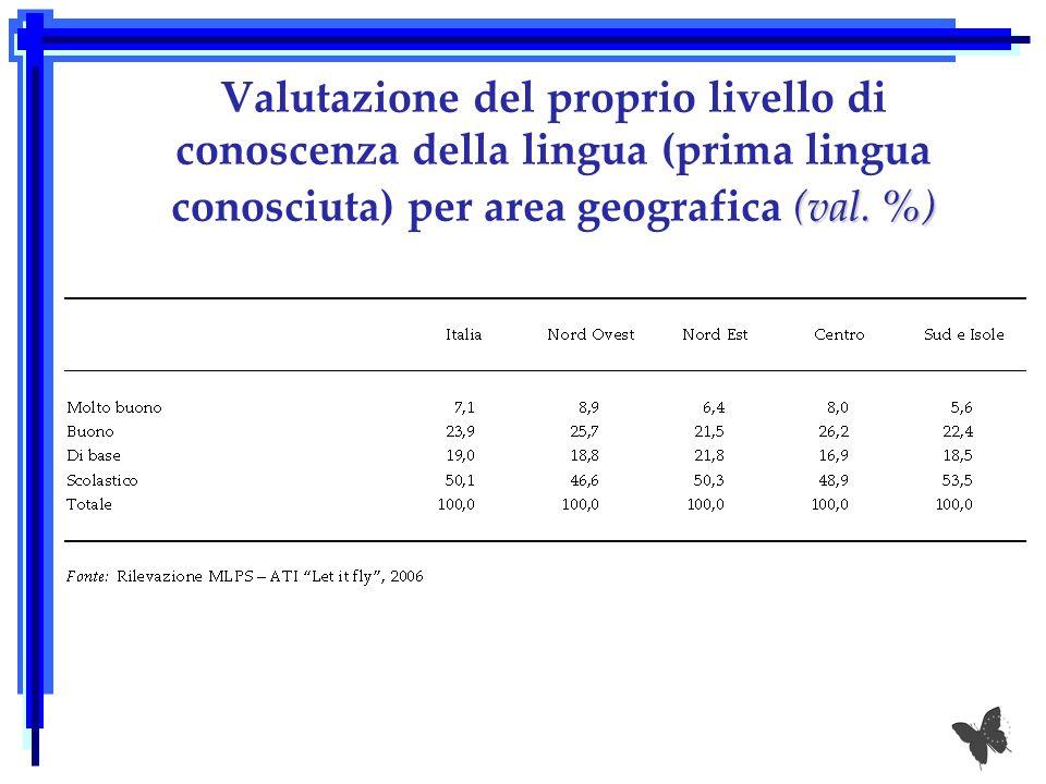 (val. %) Valutazione del proprio livello di conoscenza della lingua (prima lingua conosciuta) per area geografica (val. %)