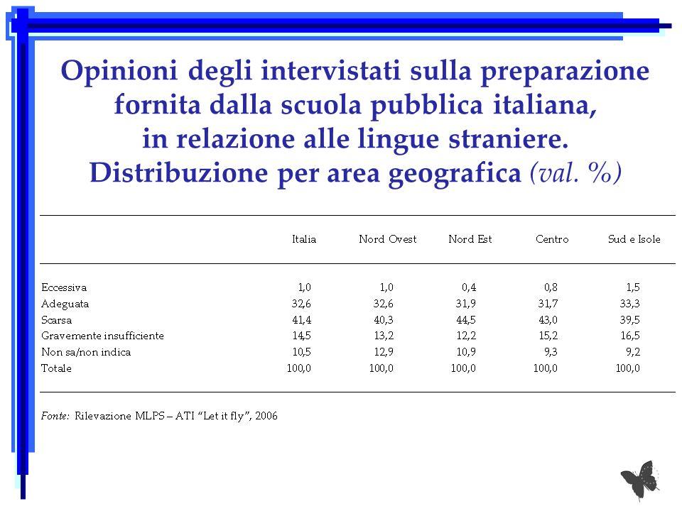 Intenzione di imparare una lingua straniera in futuro. Distribuzione per area geografica (val. %)
