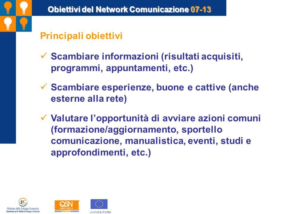 Obiettivi del Network Comunicazione 07-13 Principali obiettivi Scambiare informazioni (risultati acquisiti, programmi, appuntamenti, etc.) Scambiare e
