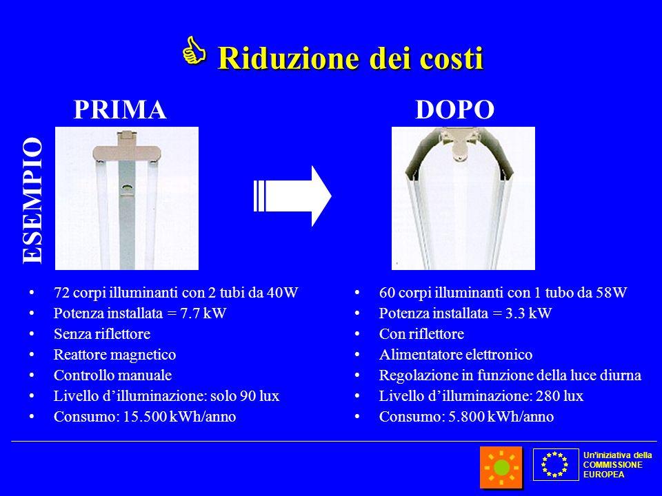 Uniniziativa della COMMISSIONE EUROPEA Riduzione dei costi Riduzione dei costi 72 corpi illuminanti con 2 tubi da 40W Potenza installata = 7.7 kW Senz