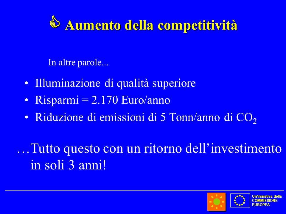 Uniniziativa della COMMISSIONE EUROPEA Aumento della competitività Aumento della competitività Illuminazione di qualità superiore Risparmi = 2.170 Euro/anno Riduzione di emissioni di 5 Tonn/anno di CO 2 …Tutto questo con un ritorno dellinvestimento in soli 3 anni.