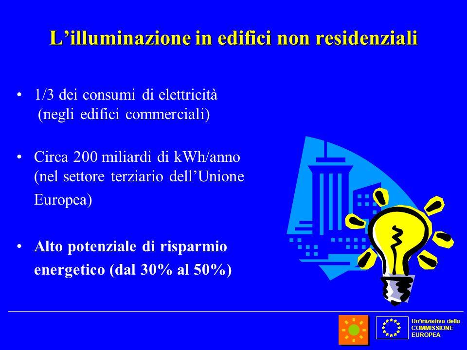 Uniniziativa della COMMISSIONE EUROPEA Lilluminazione in edifici non residenziali 1/3 dei consumi di elettricità (negli edifici commerciali) Circa 200 miliardi di kWh/anno (nel settore terziario dellUnione Europea) Alto potenziale di risparmio energetico (dal 30% al 50%)